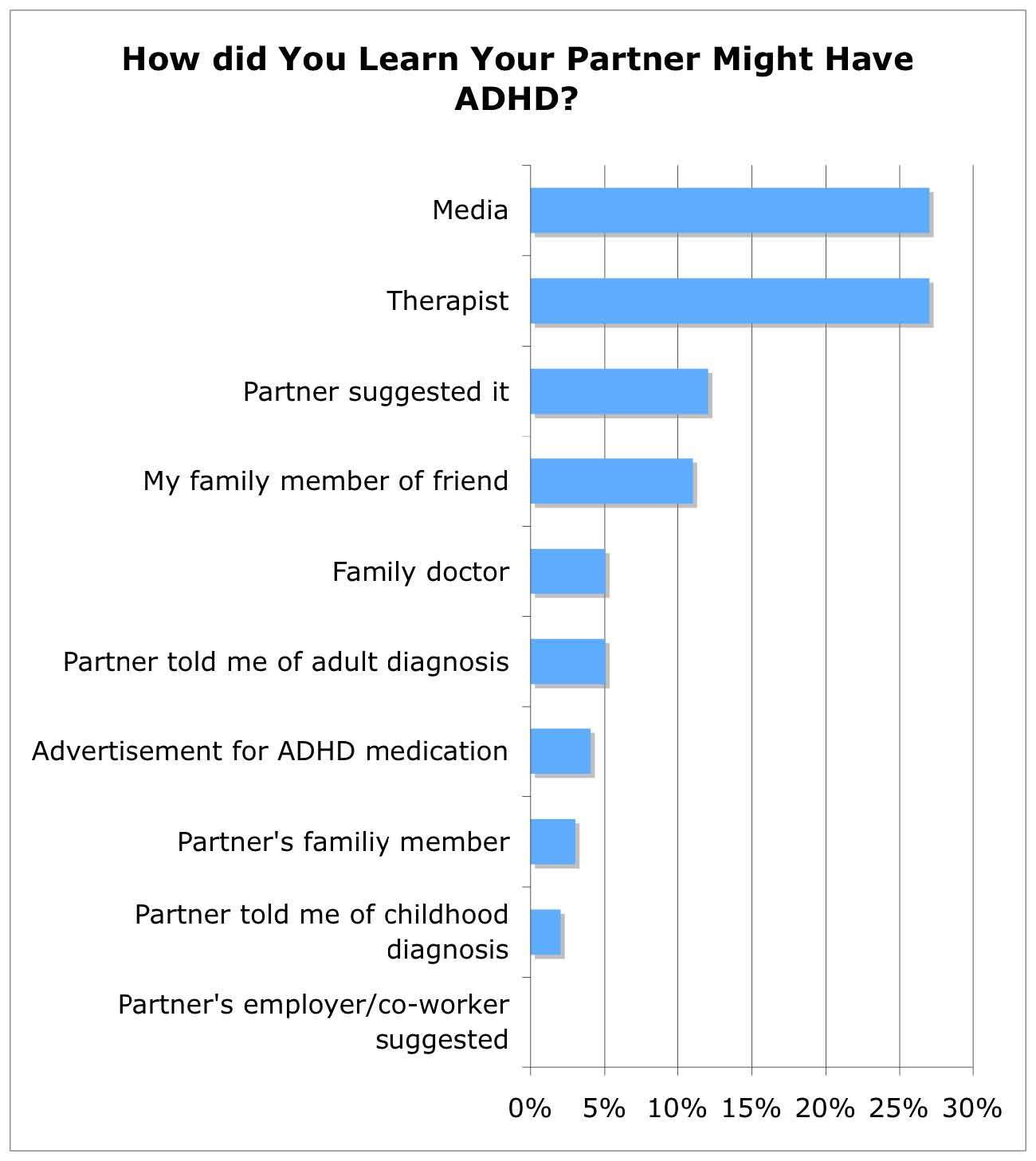 """Adult Adhd Charts How did you learn your partner has adhd ?"""""""