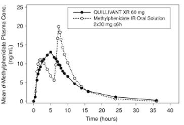 Quillivant XR profile