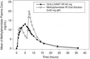 liquid Quillivant XR