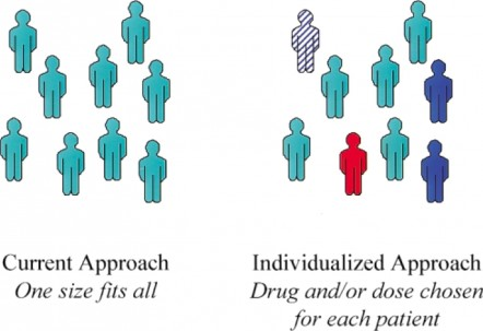 Genetic Testing for ADHD Medications—3