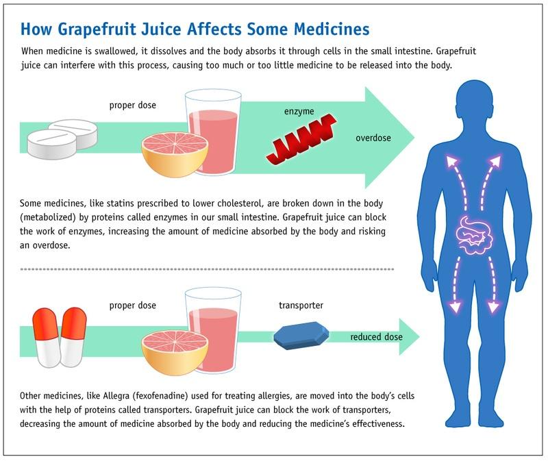 Can Foods, Acids, and Antacids Affect Stimulants? - ADHD