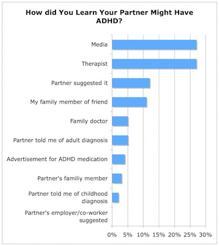 how did you learn your partner might have ADHD